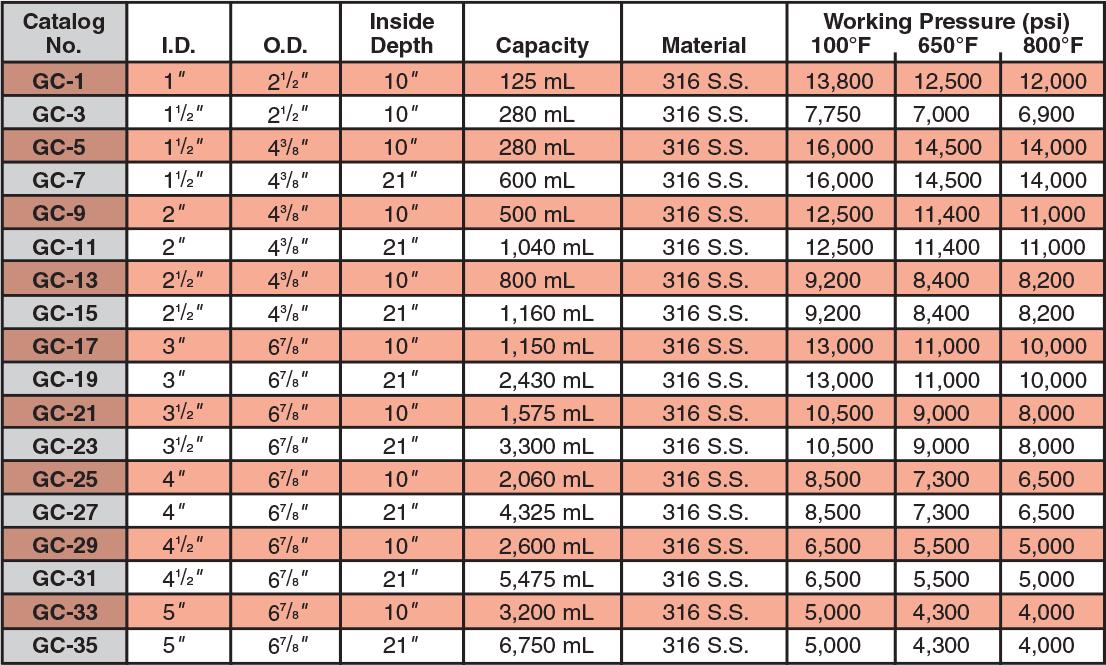 Confined Gasket Closure Reactors High Pressure Company